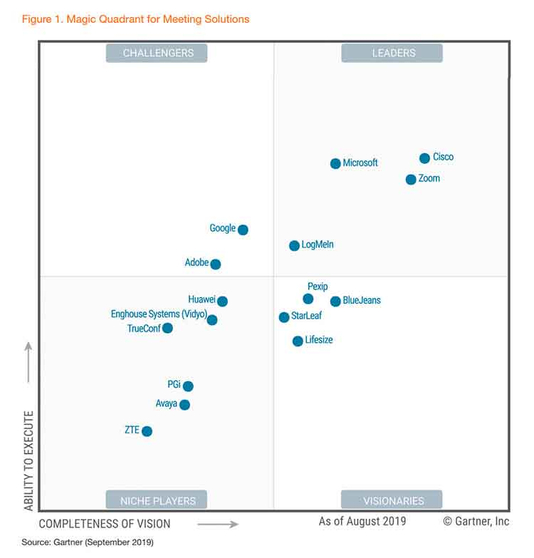 Líder-en-el-Gartner-Magic-Quadrant-2019